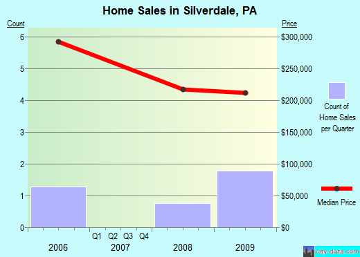 Silverdale,PA real estate house value index trend