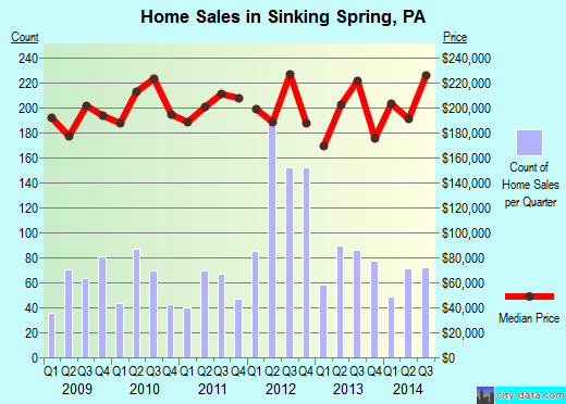 Sinking Spring,PA real estate house value index trend