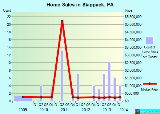 Skippack,PA real estate house value index trend