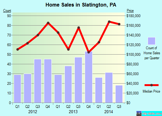 Slatington,PA real estate house value index trend