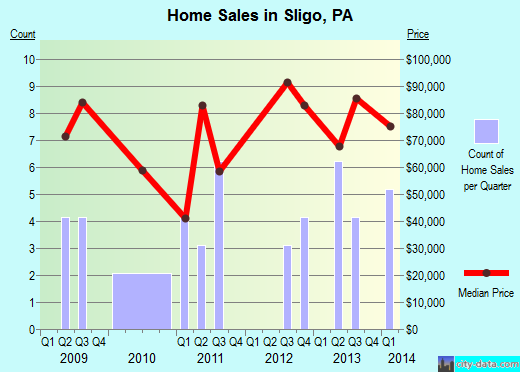 Sligo,PA real estate house value index trend