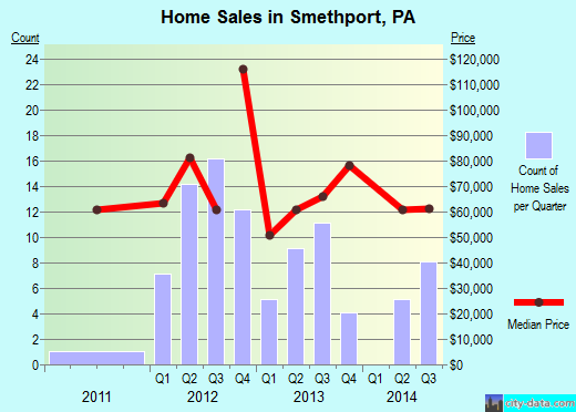 Smethport,PA real estate house value index trend