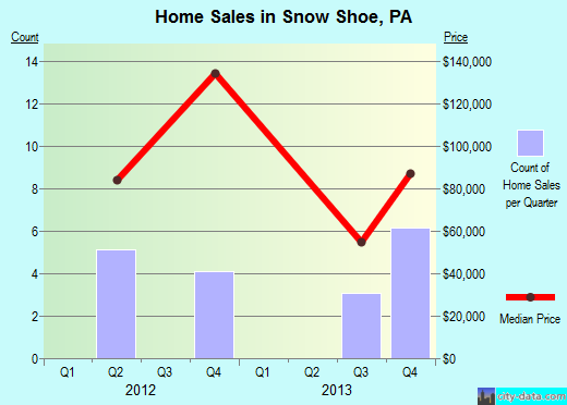 Snow Shoe,PA real estate house value index trend