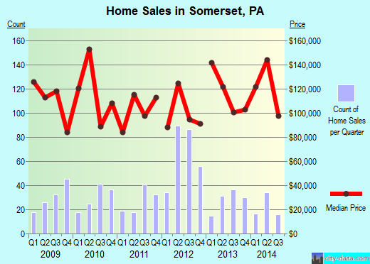 Somerset,PA real estate house value index trend