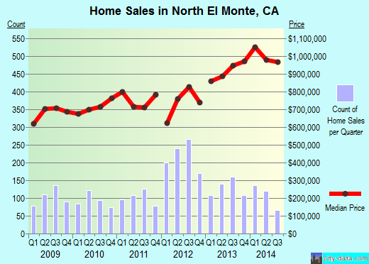 North El Monte,CA real estate house value index trend