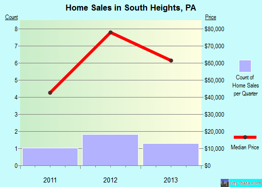 South Heights,PA real estate house value index trend