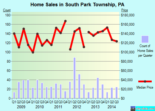 South Park Township,PA real estate house value index trend