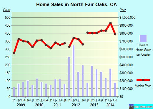 North Fair Oaks,CA real estate house value index trend