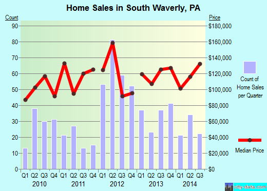 South Waverly,PA real estate house value index trend