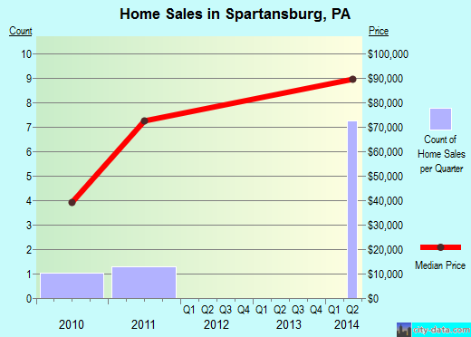 Spartansburg,PA real estate house value index trend