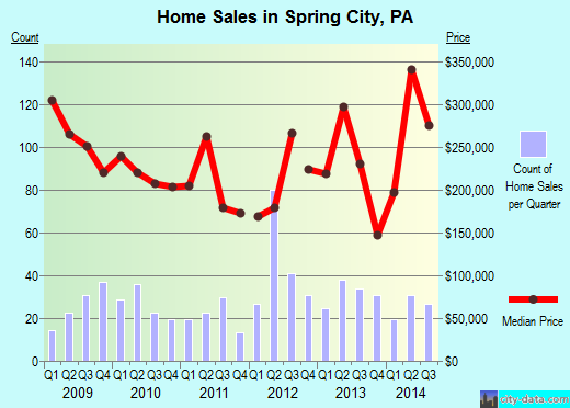 Spring City,PA real estate house value index trend