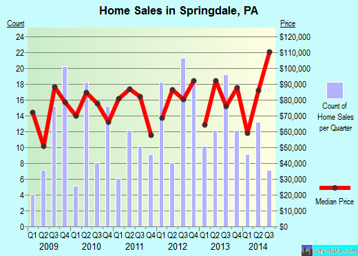 Springdale,PA real estate house value index trend