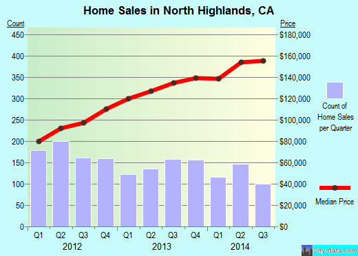 North Highlands,CA real estate house value index trend