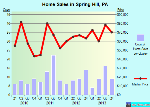 Spring Hill,PA real estate house value index trend
