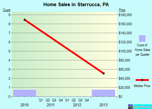 Starrucca,PA real estate house value index trend