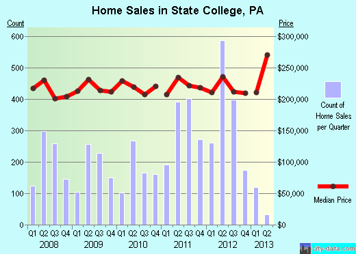 State College,PA real estate house value index trend