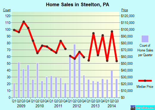 Steelton,PA real estate house value index trend