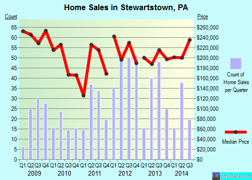 Stewartstown,PA real estate house value index trend