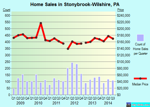 Stonybrook-Wilshire,PA real estate house value index trend