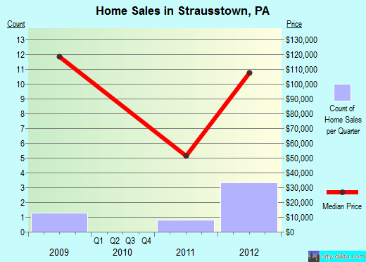 Strausstown,PA real estate house value index trend