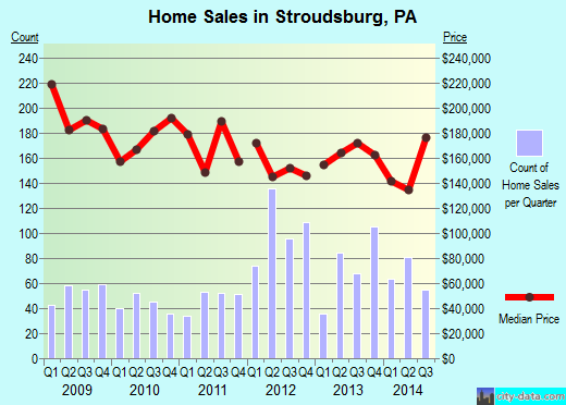 Stroudsburg,PA real estate house value index trend