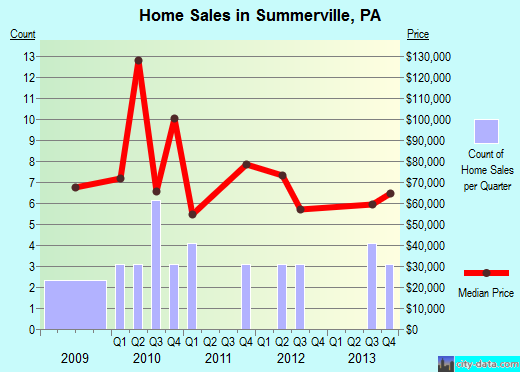 Summerville,PA real estate house value index trend
