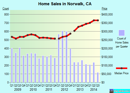 Norwalk,CA real estate house value index trend