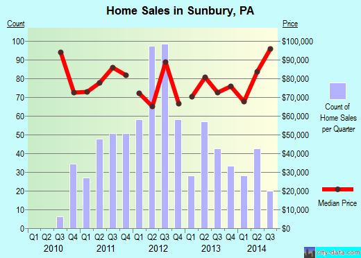 Sunbury,PA real estate house value index trend