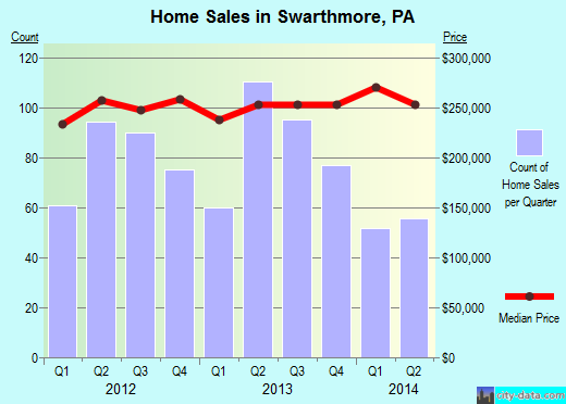 Swarthmore,PA real estate house value index trend
