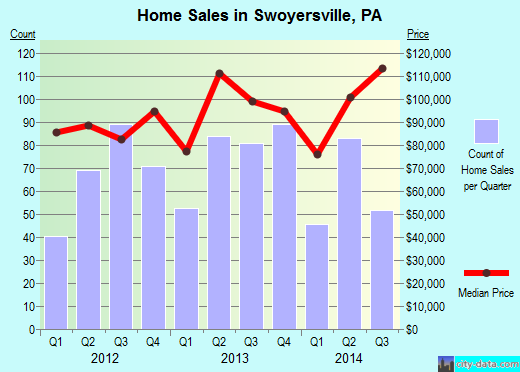 Swoyersville,PA real estate house value index trend
