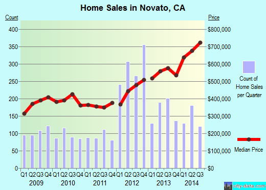 Novato,CA real estate house value index trend
