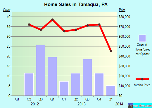 Tamaqua,PA real estate house value index trend
