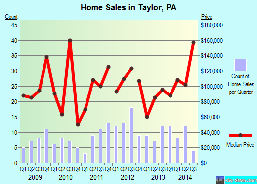 Taylor,PA real estate house value index trend