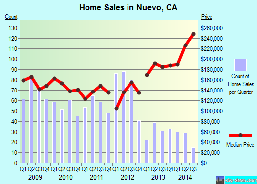 Nuevo,CA real estate house value index trend