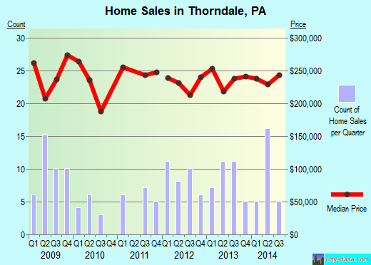 Thorndale,PA real estate house value index trend