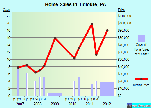 Tidioute,PA real estate house value index trend