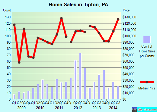 Tipton,PA real estate house value index trend