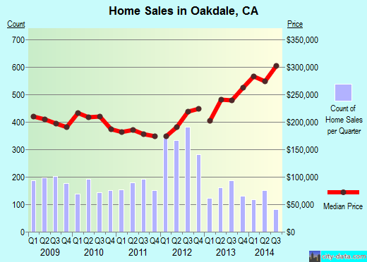 Oakdale,CA real estate house value index trend