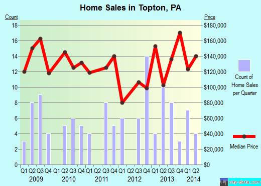 Topton,PA real estate house value index trend
