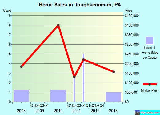 Toughkenamon,PA real estate house value index trend