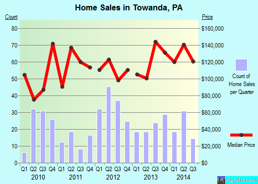 Towanda,PA real estate house value index trend