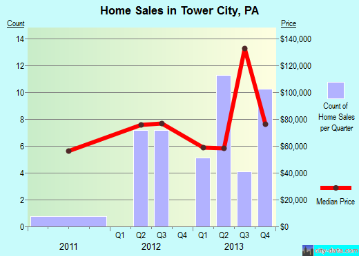 Tower City,PA real estate house value index trend