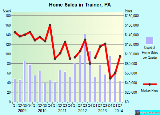 Trainer,PA real estate house value index trend