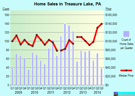 Treasure Lake,PA real estate house value index trend