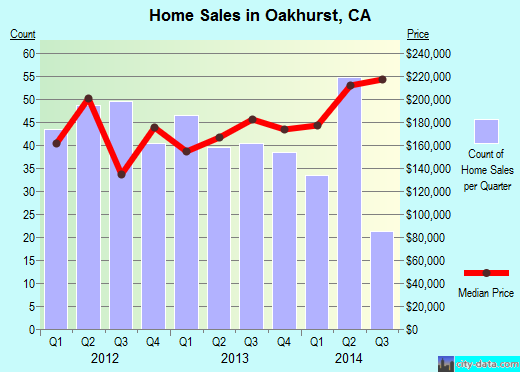 Oakhurst,CA real estate house value index trend