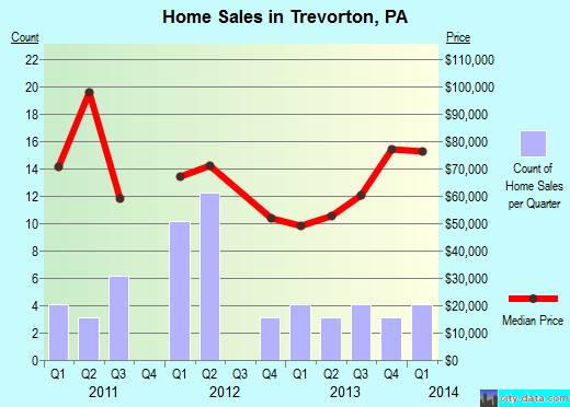 Trevorton,PA real estate house value index trend