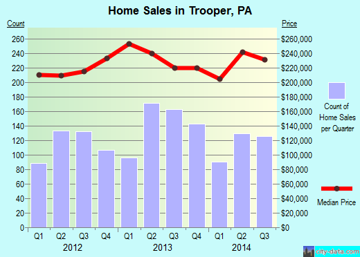 Trooper,PA real estate house value index trend