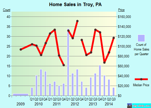 Troy,PA real estate house value index trend
