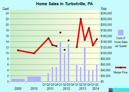 Turbotville,PA real estate house value index trend