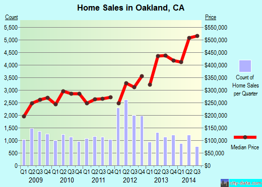 Oakland,CA real estate house value index trend